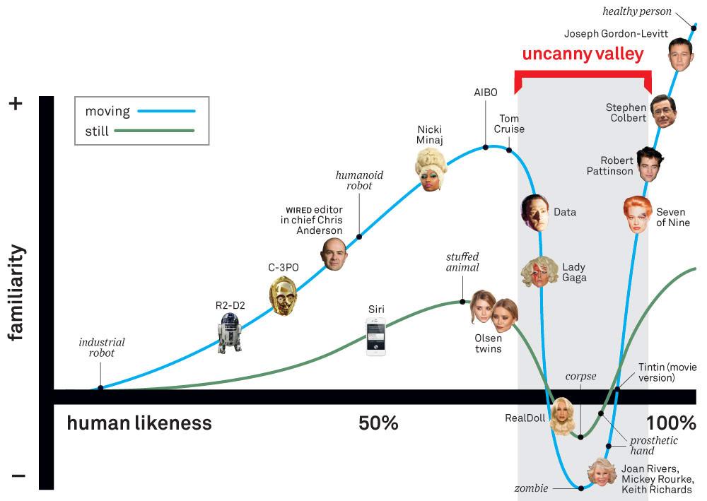 Uncanny Valley Diagram